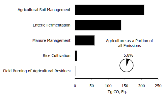 U.S. Agricultural Greenhouse Gas Sources, 2007. (US-EPA 2009)