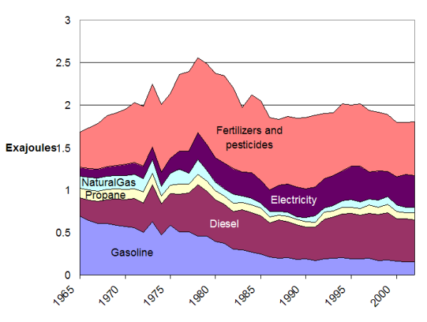 Direct and indirect energy use by U.S. farms, 1965-2002. (Adapted from Miranowski 2004)