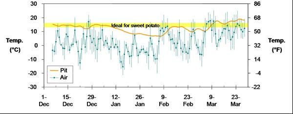 Daily average temperature in a sweet potato storage pit (orange) and surrounding air (blue), December 2008 through March 2009. Blue bars show daily air temperature range. Yellow area shows ideal range for sweet potato storage.