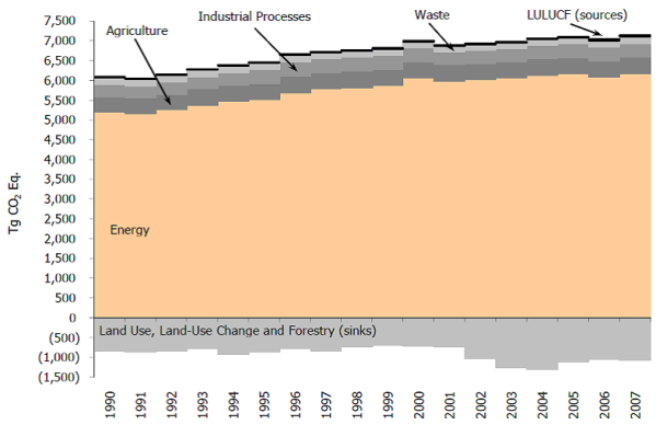 U.S. Greenhouse Gas Emissions and Sinks by Sector, 1990-2007