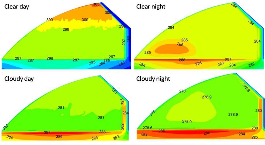 Modeled temperature