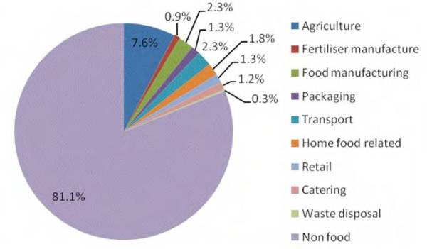 Overall food related greenhouse gass emissions in the United Kingdom (The Carbon Trust 2006)