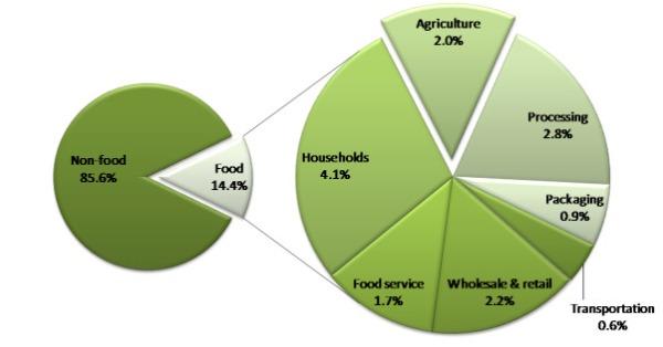 US food system energy use, 2002